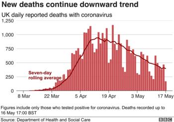 イギリス、死者の減少傾向.png