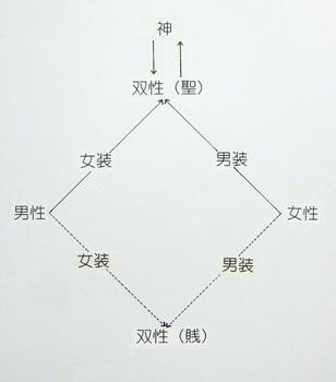 双性概念の図.jpg