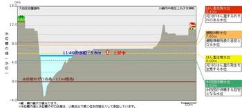 多摩川(田園調布観測所)の水位(12日11時40分).jpg