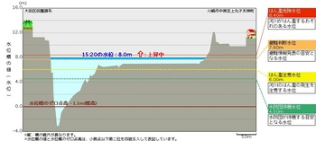 多摩川(田園調布観測所)の水位(12日15時20分).jpg