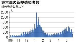 東京の感染者.jpg