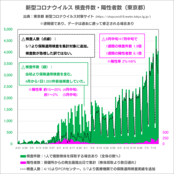 検査数と陽性者数(東京都).png